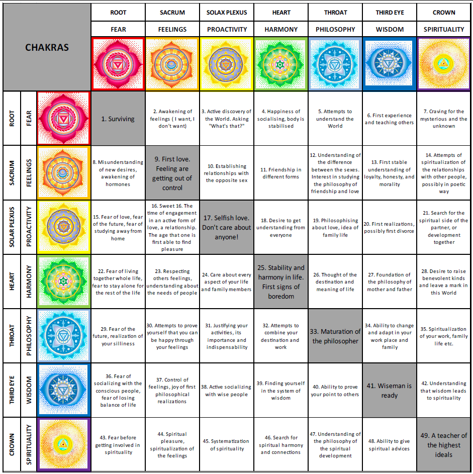 Chakras 7 year development life cycles malavika suresh click nvjuhfo Choice Image